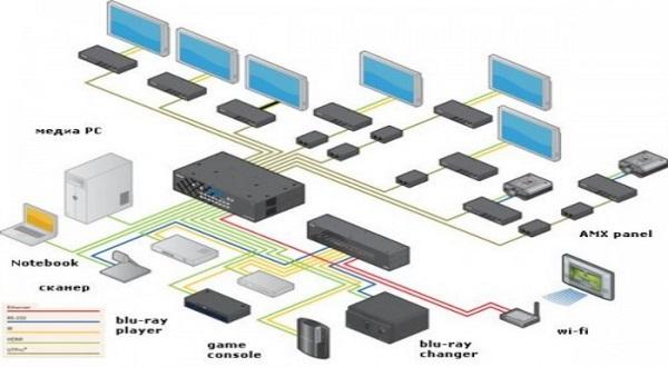 Система мультирум. HDMI.