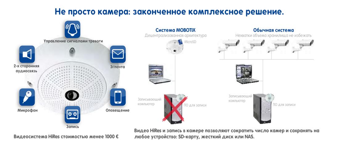 Mobotix комплексное решение